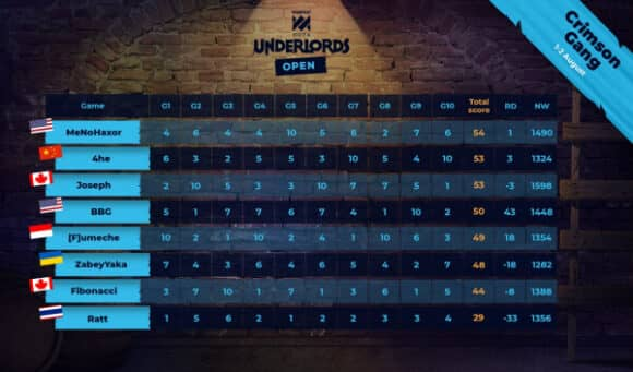WePlay Dota Underlords Open 2